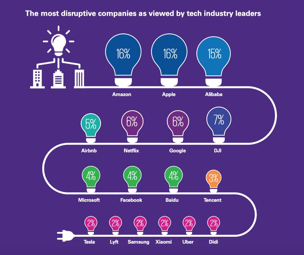 ranking empresas mais disruptivas
