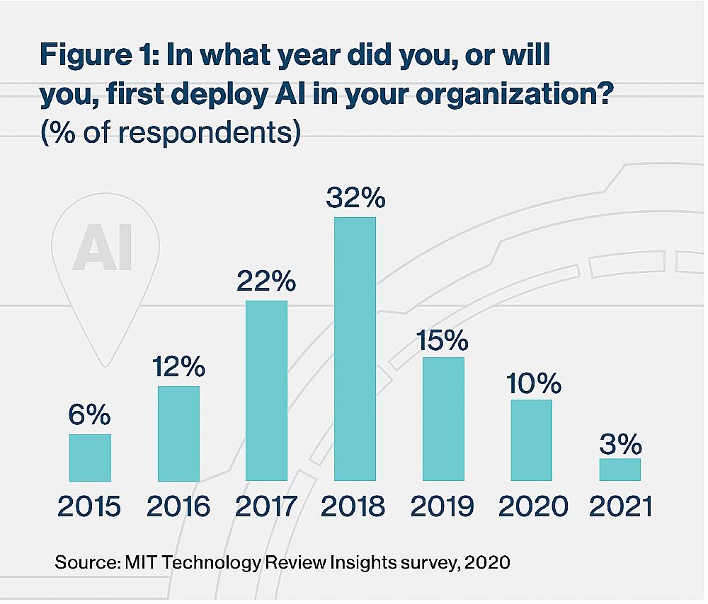 uso de AI na empresa