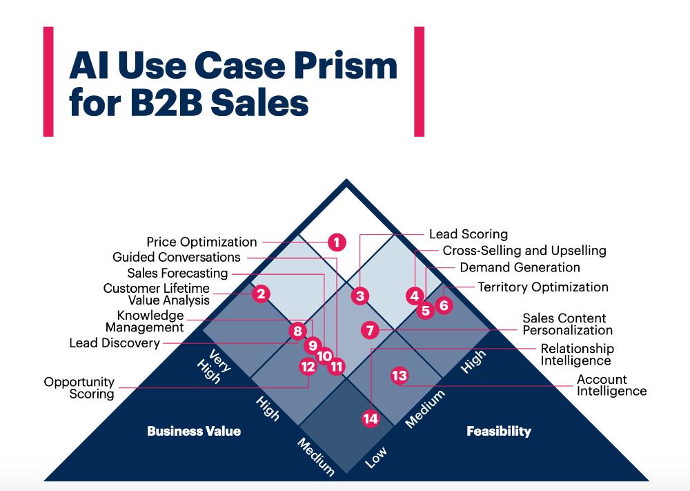 AI case B2B sales
