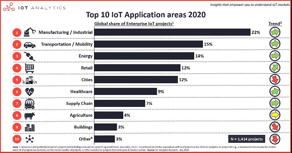 Top 10 áreas de aplicação de IoT