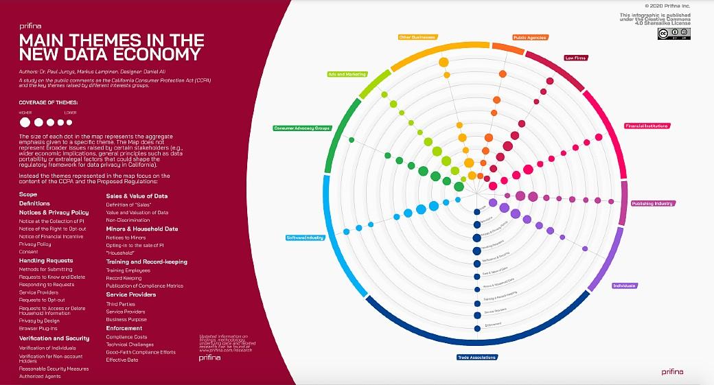 infográfico principais temas data economy