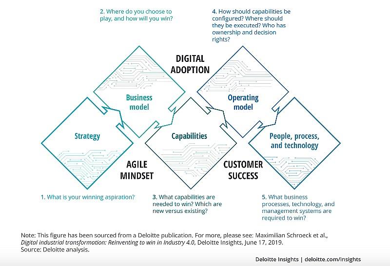 adotando modelo de negócio digital