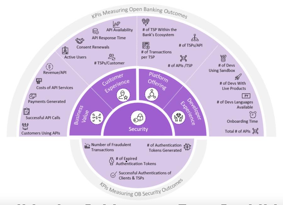 KPIs do Open Banking