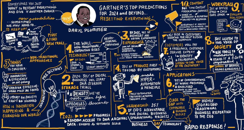 Previsões do Gartner para usuários de TI nos próximos 5 anos