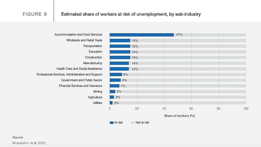 cenário desemprego pós-Covid WEF