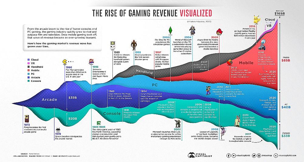 receita do mercado de games