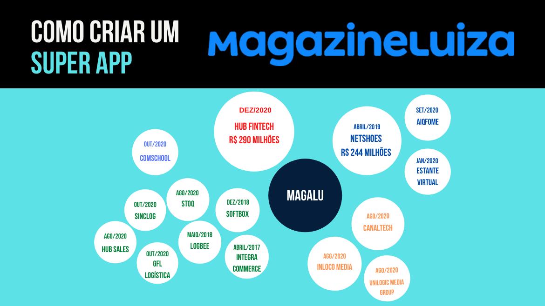 A jornada do Magazine Luiza para digitalizar o varejo nacional