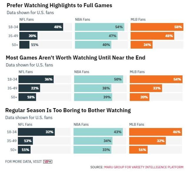 Gráfico mostra que pessoas de 18 a 34 anos nos Estados Unidos preferem assistir a melhores momentos do que a jogos completos de diversos esportes.