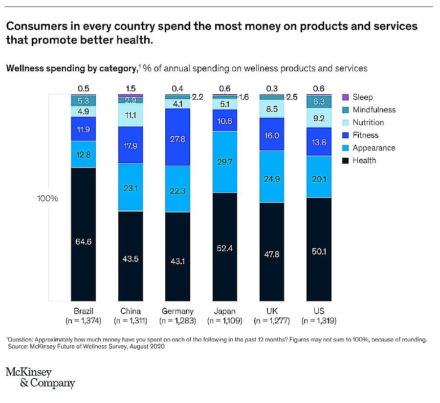 gráfico mostra consumo de produtos de bem-estar