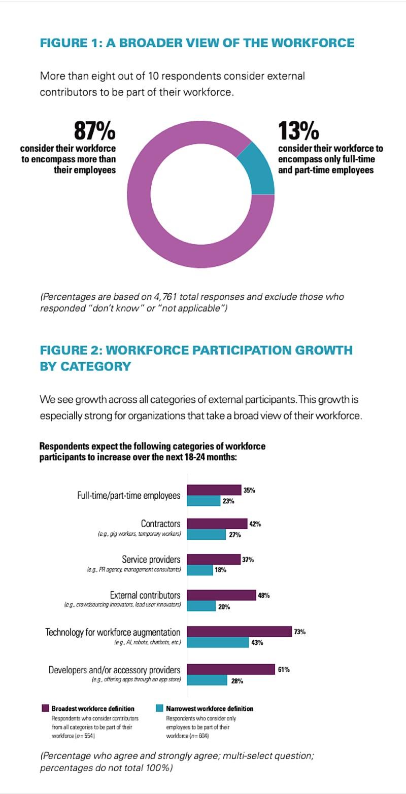 gráfico mostra empresas que trabalham com ecossistema de força de trabalho
