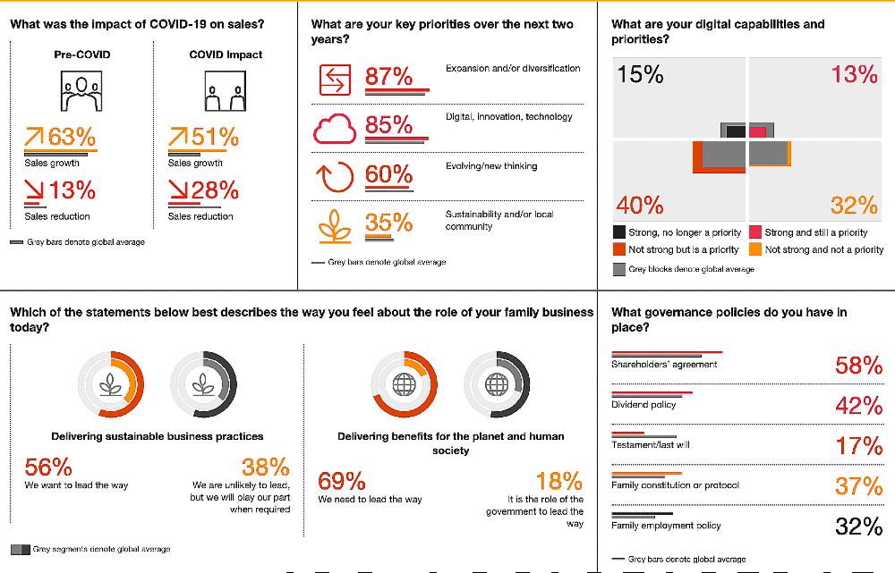 infográfico compara dados de transformação digital das empresas familiares