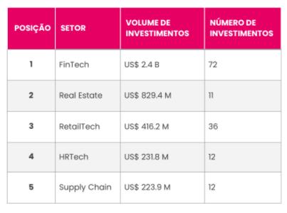 Tabela mostra os setores mais aquecidos de 2021, com o volume e o número de investimentos