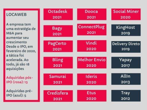 Imagem mostra as 18 empresa adquiridas pela Locaweb desde 2012